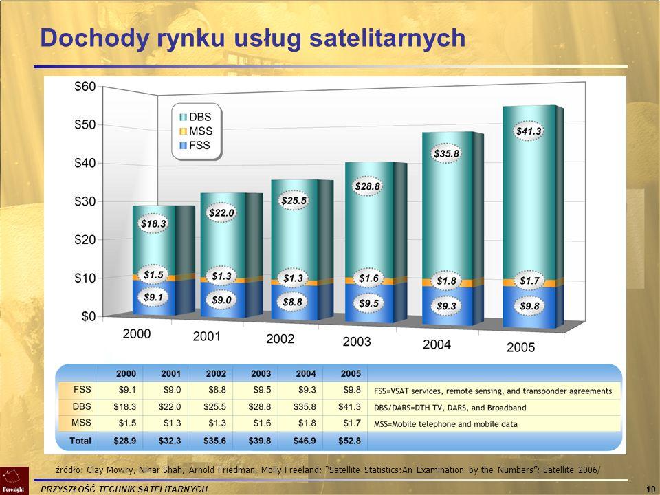 Dochody rynku usług satelitarnych