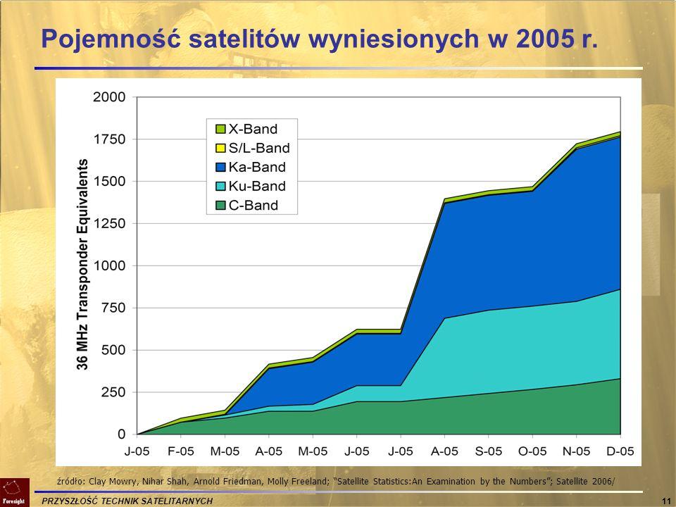 Pojemność satelitów wyniesionych w 2005 r.