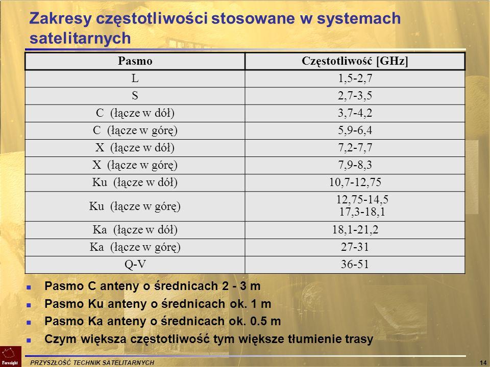 Zakresy częstotliwości stosowane w systemach satelitarnych