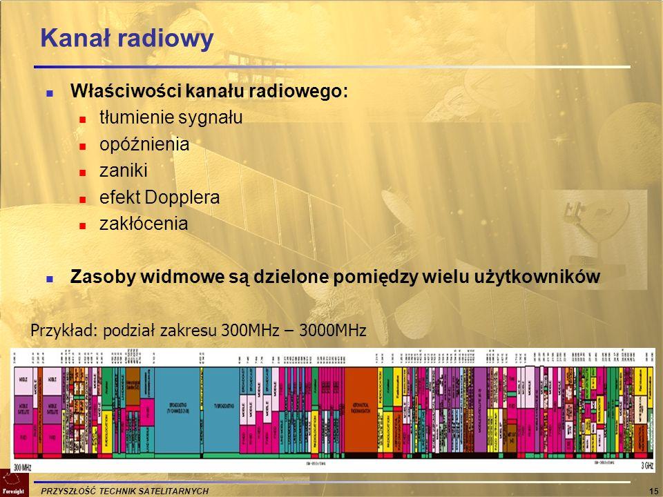 Kanał radiowy Właściwości kanału radiowego: tłumienie sygnału