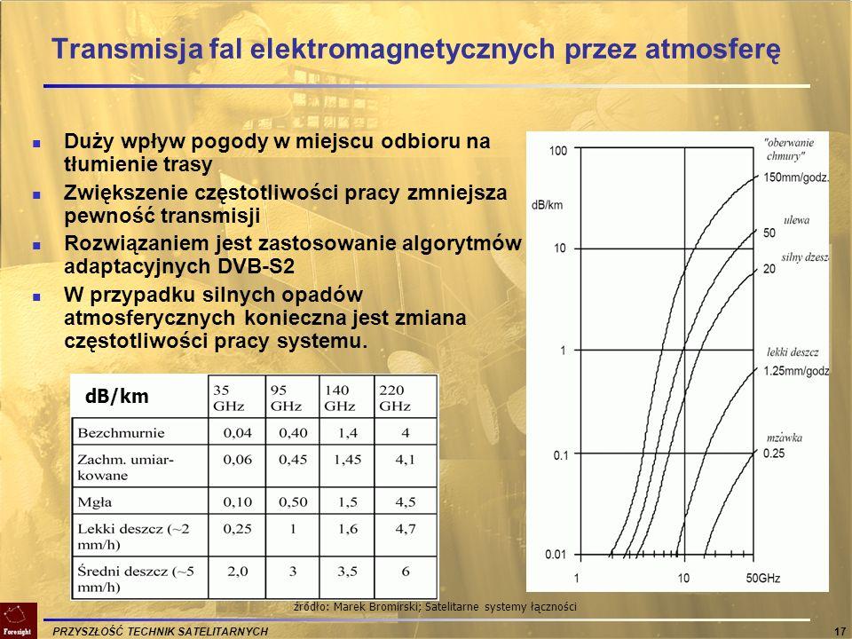 Transmisja fal elektromagnetycznych przez atmosferę