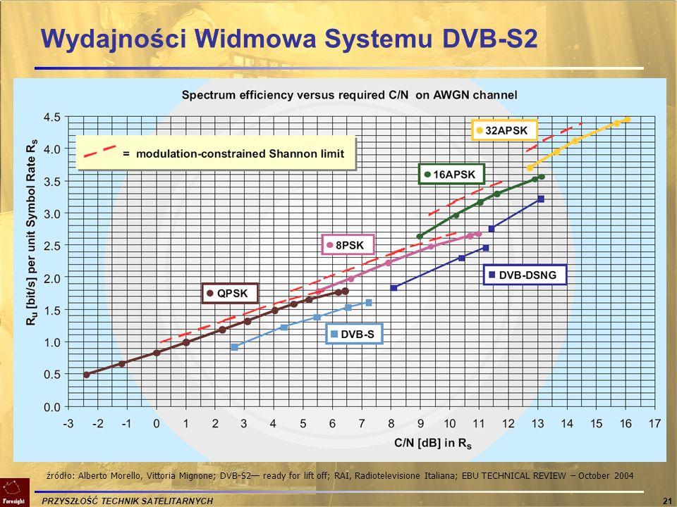 Wydajności Widmowa Systemu DVB-S2
