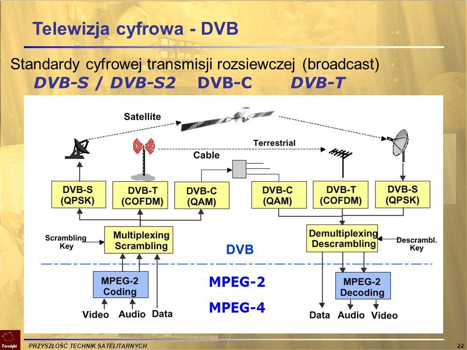 Telewizja cyfrowa - DVB