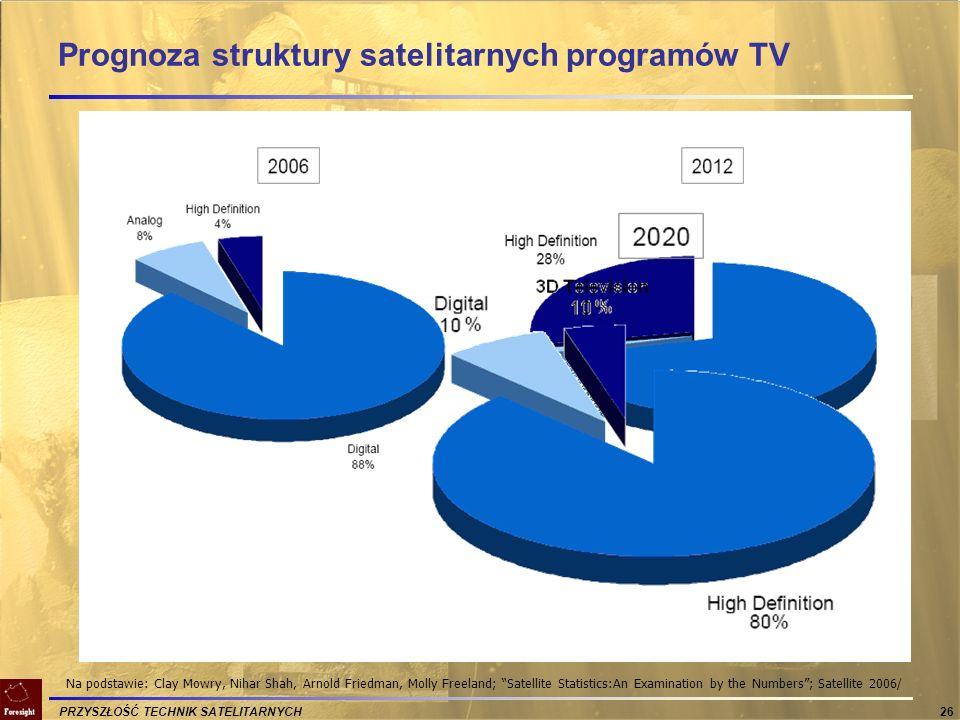Prognoza struktury satelitarnych programów TV
