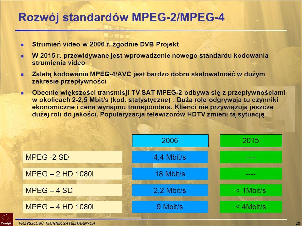 Rozwój standardów MPEG-2/MPEG-4