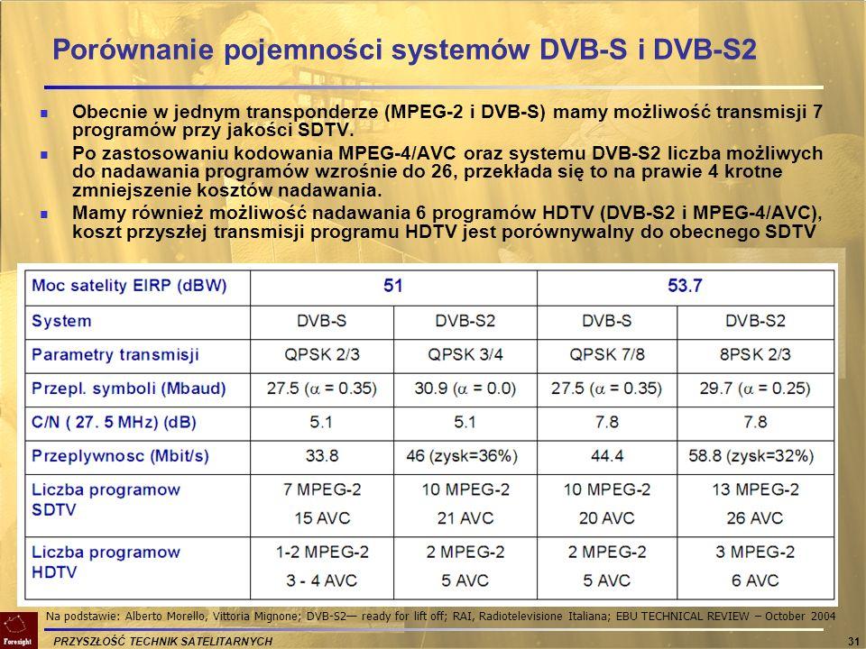 Porównanie pojemności systemów DVB-S i DVB-S2