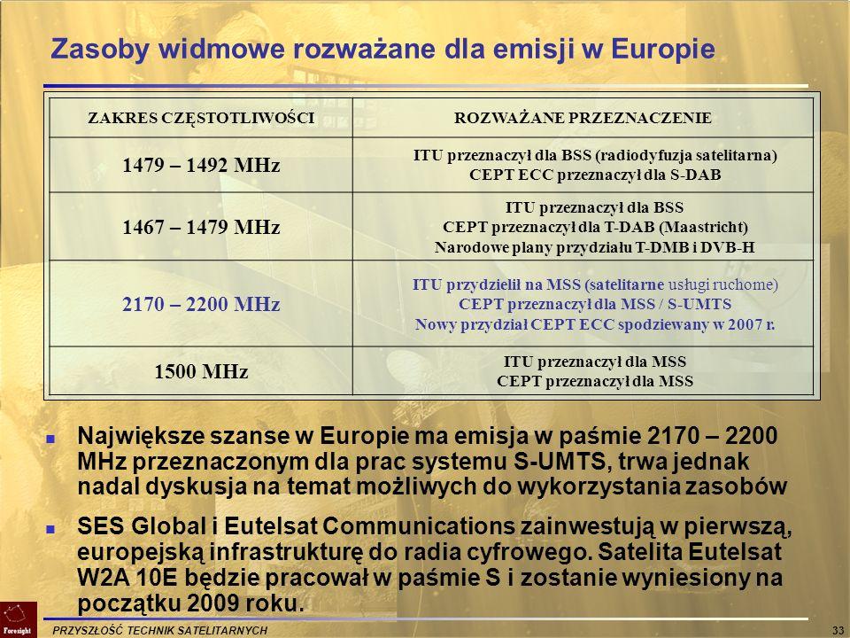 Zasoby widmowe rozważane dla emisji w Europie