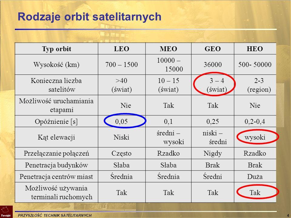 Rodzaje orbit satelitarnych