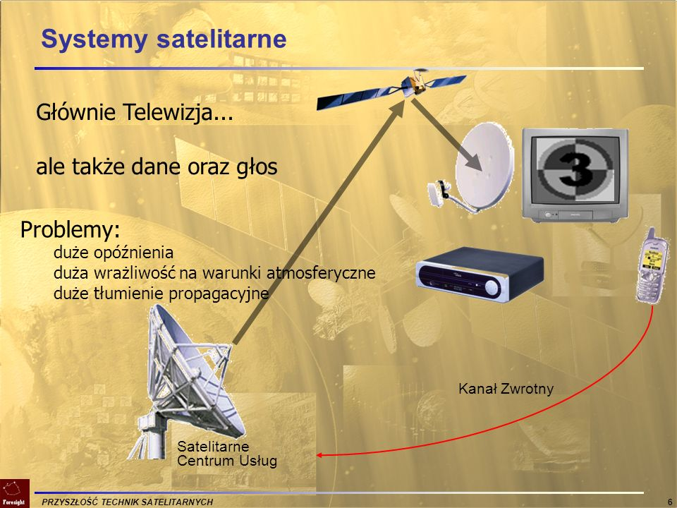 Systemy satelitarne Głównie Telewizja... ale także dane oraz głos