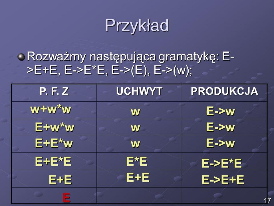 Przykład Rozważmy następująca gramatykę: E- >E+E, E->E*E, E->(E), E->(w); P. F. Z. UCHWYT. PRODUKCJA.