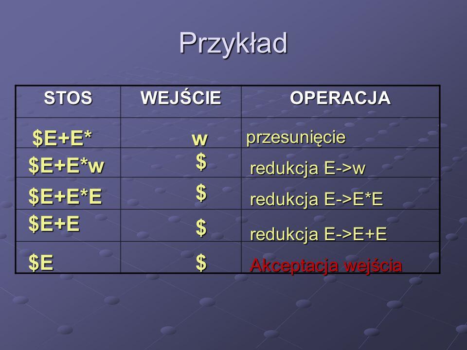 Przykład $E+E* w $ $E+E*w $ $E+E*E $E+E $ $E $ STOS WEJŚCIE OPERACJA
