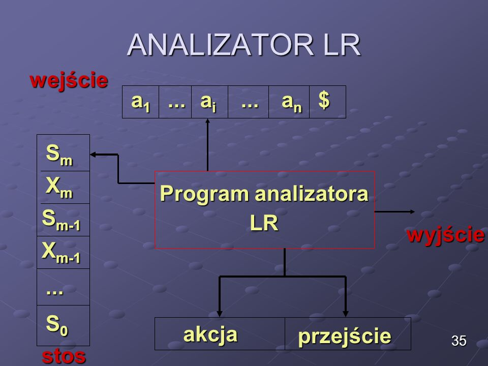 ANALIZATOR LR wejście a1 ... ai ... an $ Sm Xm Program analizatora LR