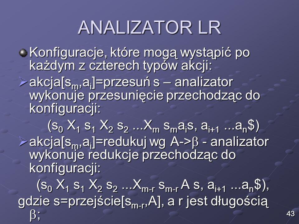 ANALIZATOR LR Konfiguracje, które mogą wystąpić po każdym z czterech typów akcji: