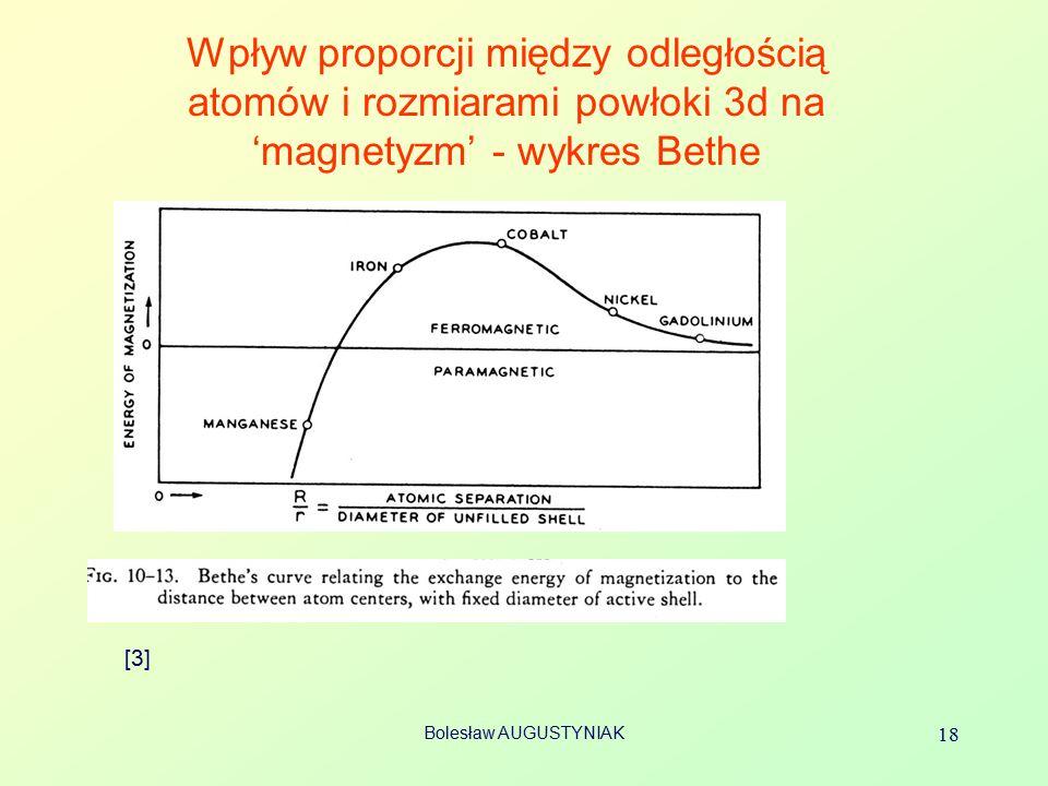 Wpływ proporcji między odległością atomów i rozmiarami powłoki 3d na 'magnetyzm' - wykres Bethe