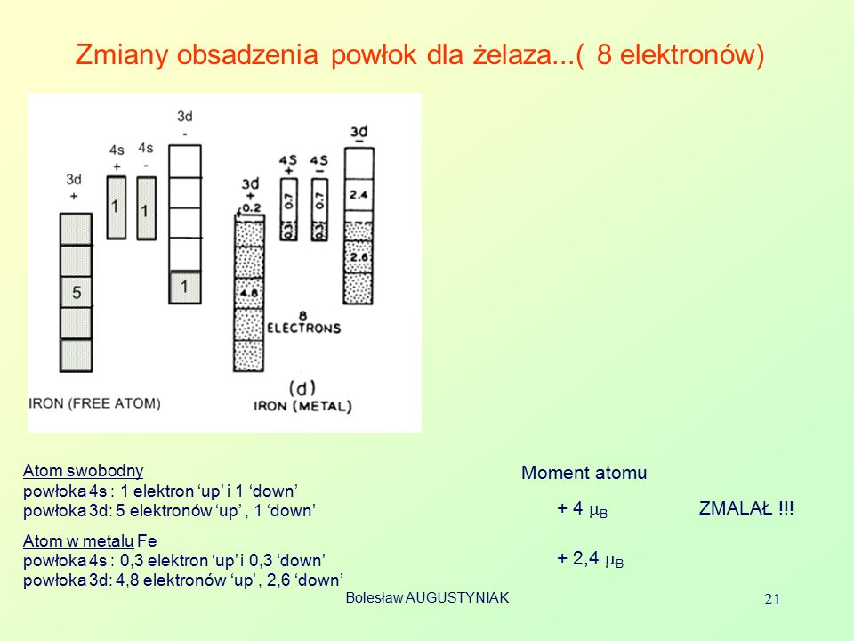 Zmiany obsadzenia powłok dla żelaza...( 8 elektronów)