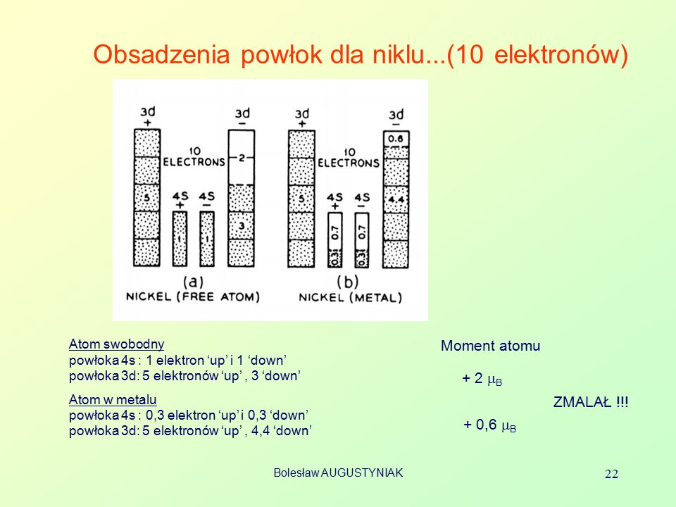Obsadzenia powłok dla niklu...(10 elektronów)
