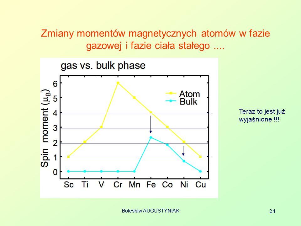 Zmiany momentów magnetycznych atomów w fazie gazowej i fazie ciała stałego ....