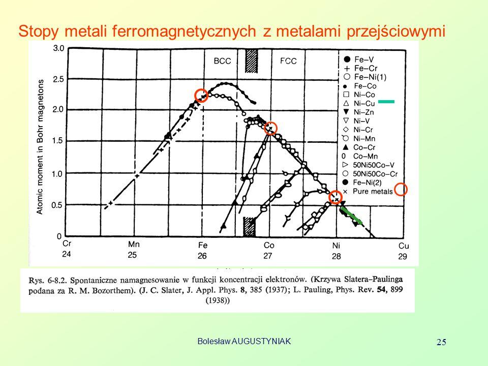 Stopy metali ferromagnetycznych z metalami przejściowymi