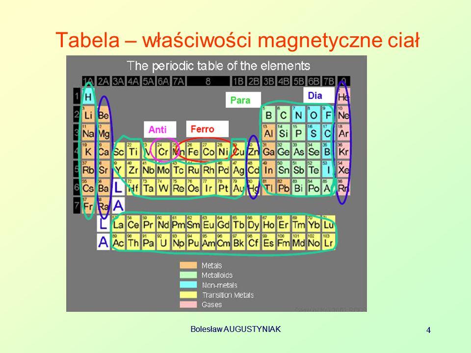 Tabela – właściwości magnetyczne ciał
