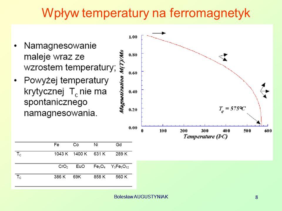 Wpływ temperatury na ferromagnetyk