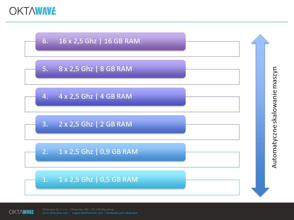 6. 16 x 2,5 Ghz | 16 GB RAM 5. 8 x 2,5 Ghz | 8 GB RAM