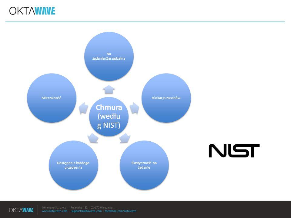 Chmura (według NIST) Na żądanie/Zarządzalna Alokacja zasobów