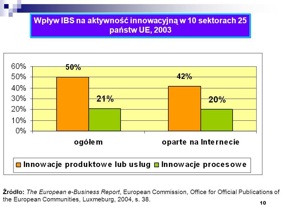 Wpływ IBS na aktywność innowacyjną w 10 sektorach 25 państw UE, 2003