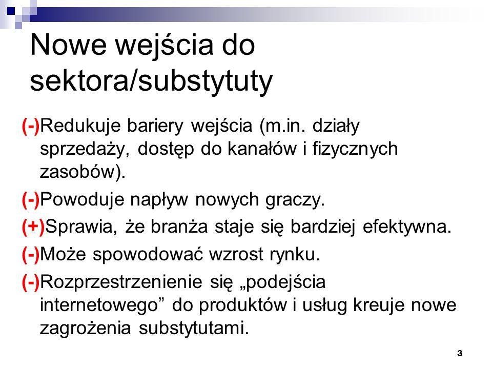 Nowe wejścia do sektora/substytuty