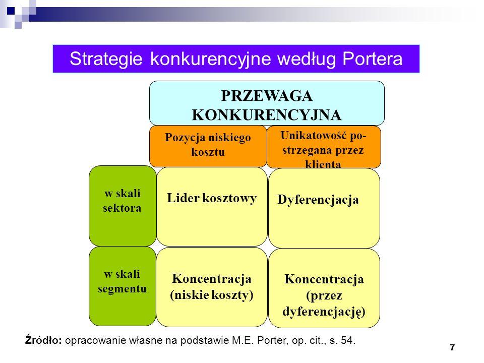 Strategie konkurencyjne według Portera