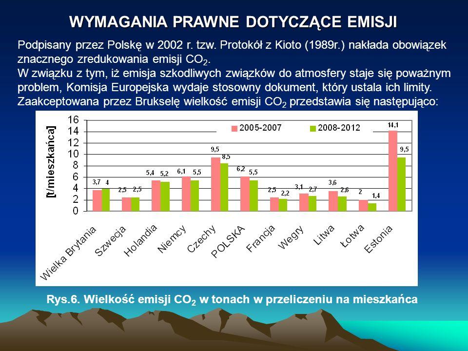 Rys.6. Wielkość emisji CO2 w tonach w przeliczeniu na mieszkańca