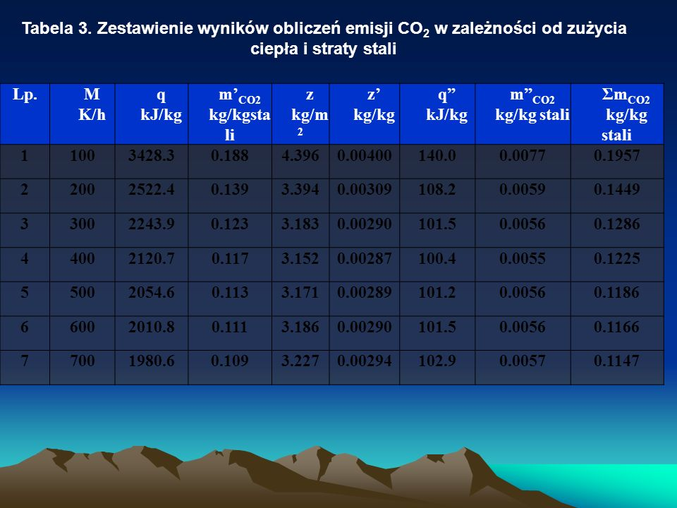 Tabela 3. Zestawienie wyników obliczeń emisji CO2 w zależności od zużycia ciepła i straty stali