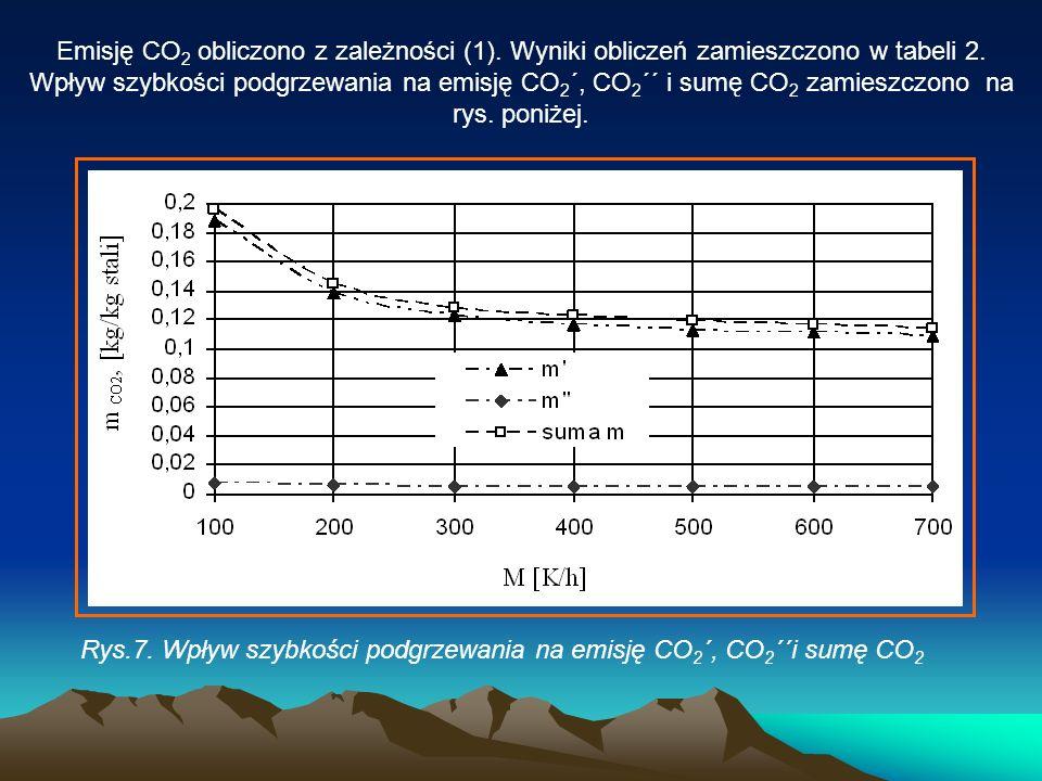 Emisję CO2 obliczono z zależności (1)