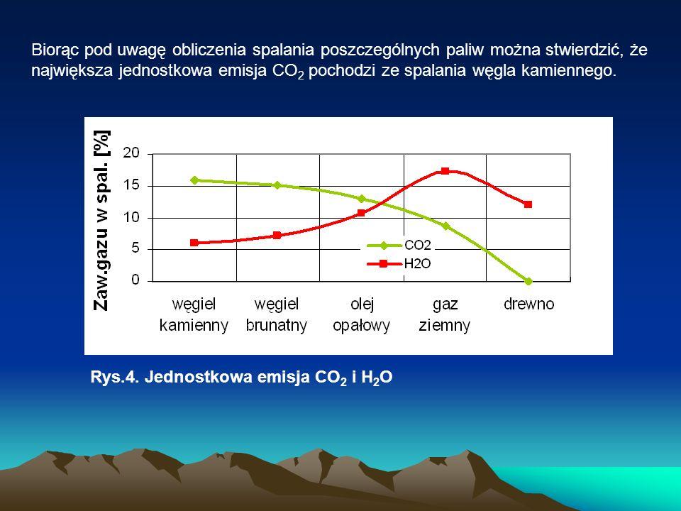 Biorąc pod uwagę obliczenia spalania poszczególnych paliw można stwierdzić, że największa jednostkowa emisja CO2 pochodzi ze spalania węgla kamiennego.