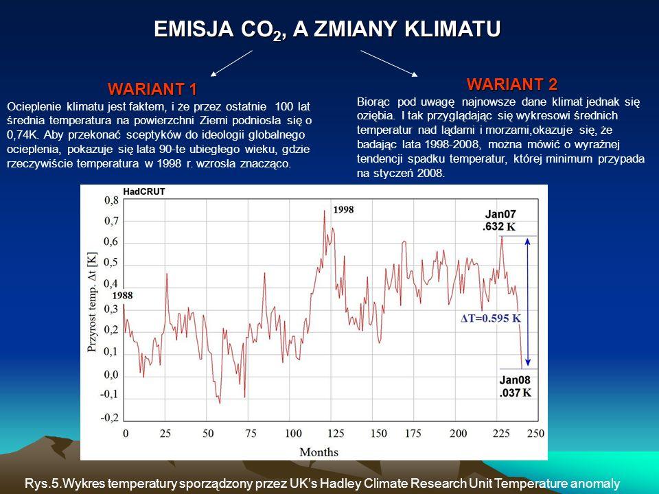 EMISJA CO2, A ZMIANY KLIMATU