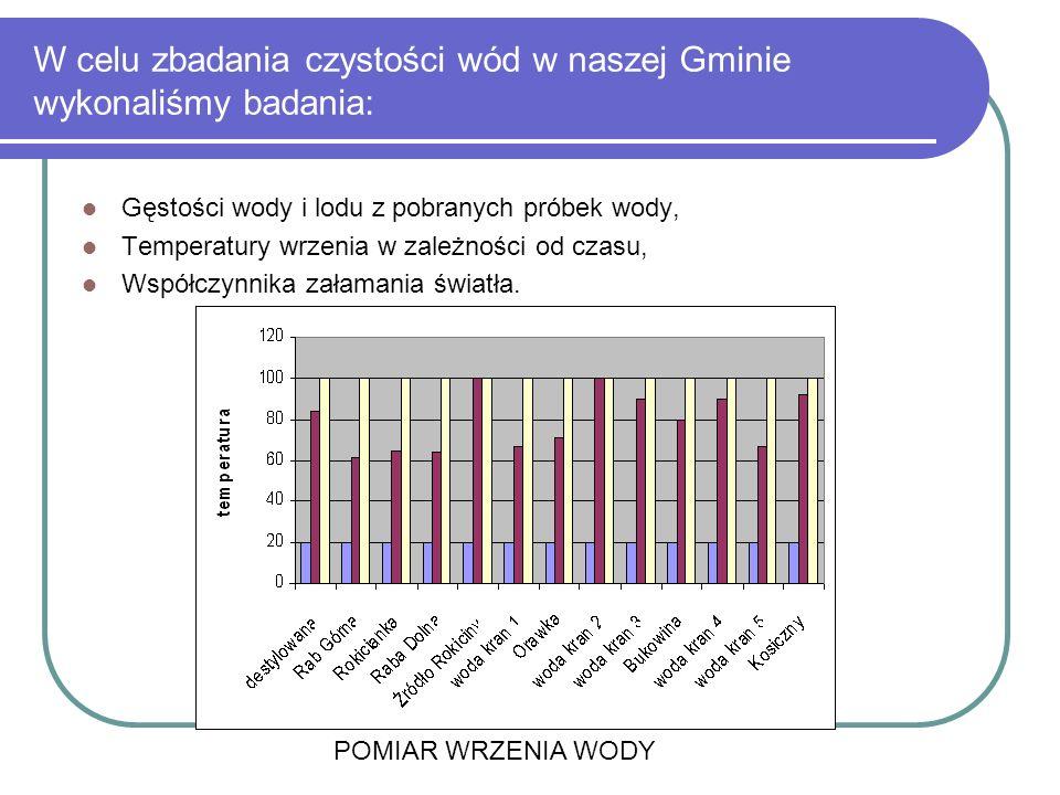 W celu zbadania czystości wód w naszej Gminie wykonaliśmy badania: