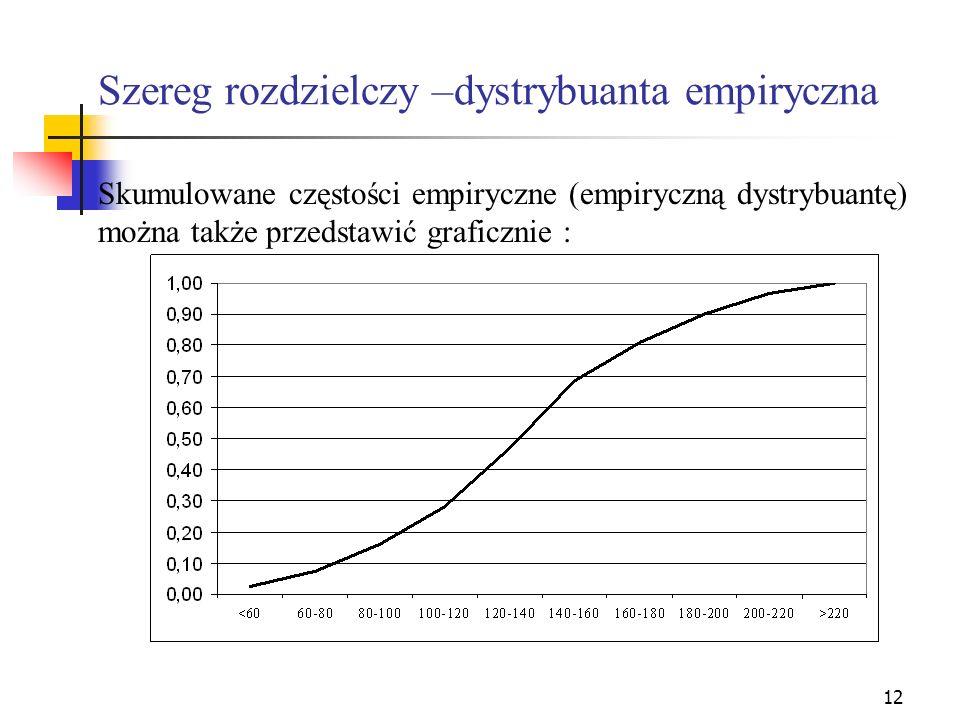 Szereg rozdzielczy –dystrybuanta empiryczna
