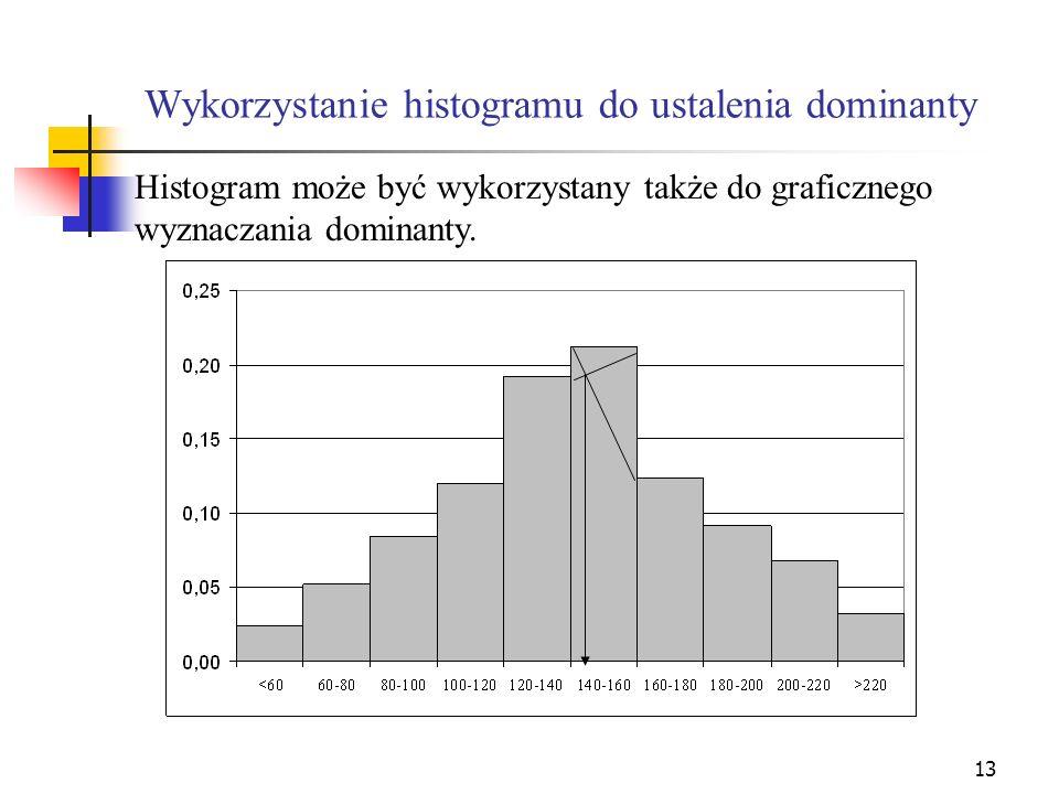 Wykorzystanie histogramu do ustalenia dominanty