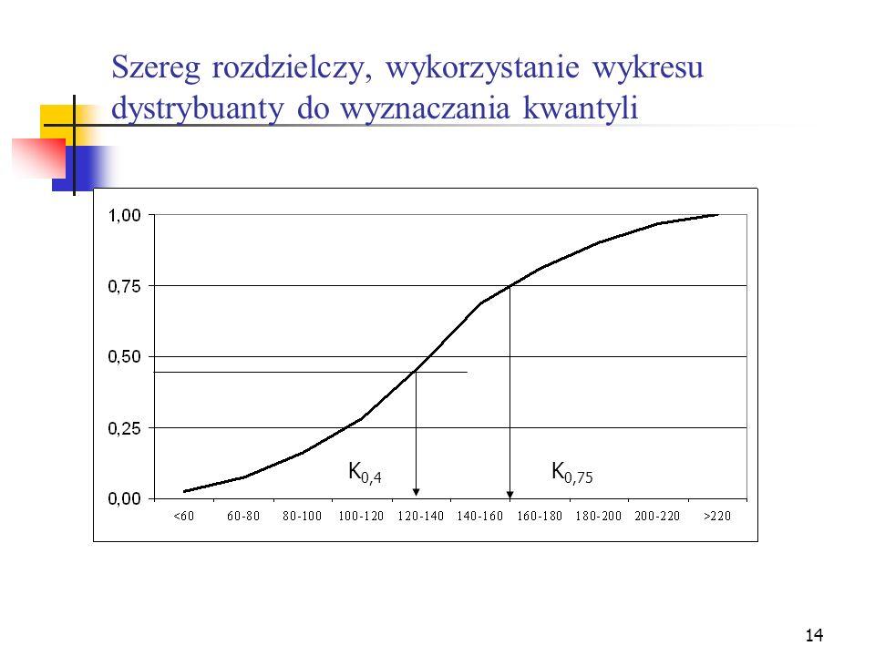 Szereg rozdzielczy, wykorzystanie wykresu dystrybuanty do wyznaczania kwantyli