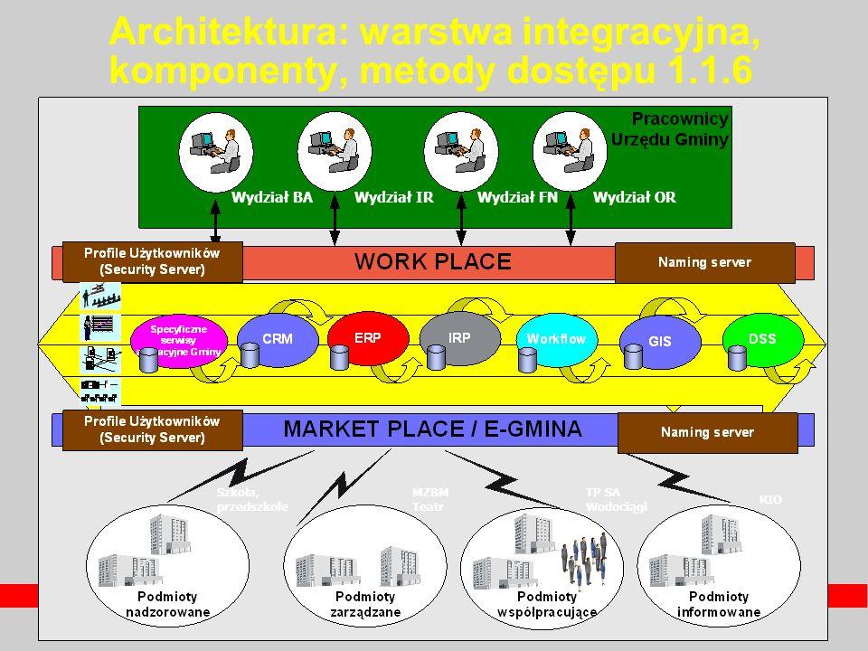 Architektura: warstwa integracyjna, komponenty, metody dostępu 1.1.6