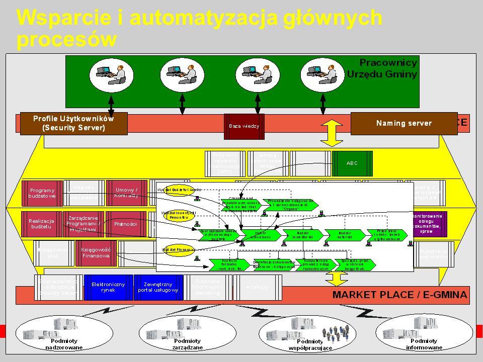 Wsparcie i automatyzacja głównych procesów