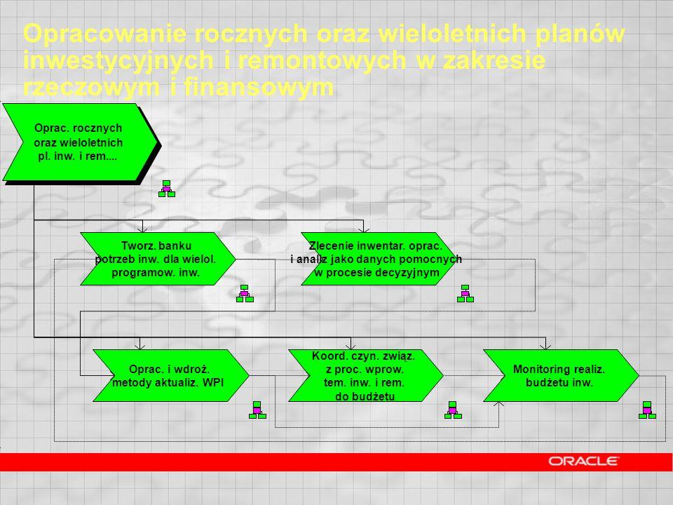 Opracowanie rocznych oraz wieloletnich planów inwestycyjnych i remontowych w zakresie rzeczowym i finansowym