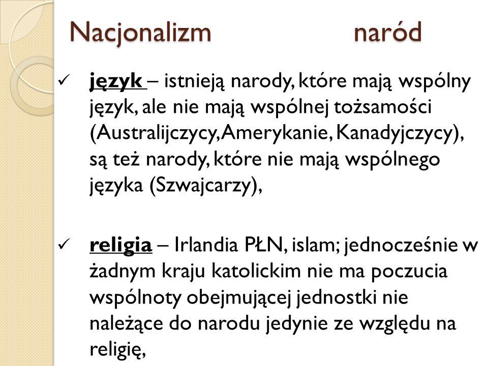 WPiA UAM Poznań WPiA UAM Poznań. WPiA UAM Poznań. WPiA UAM Poznań. Nacjonalizm naród.