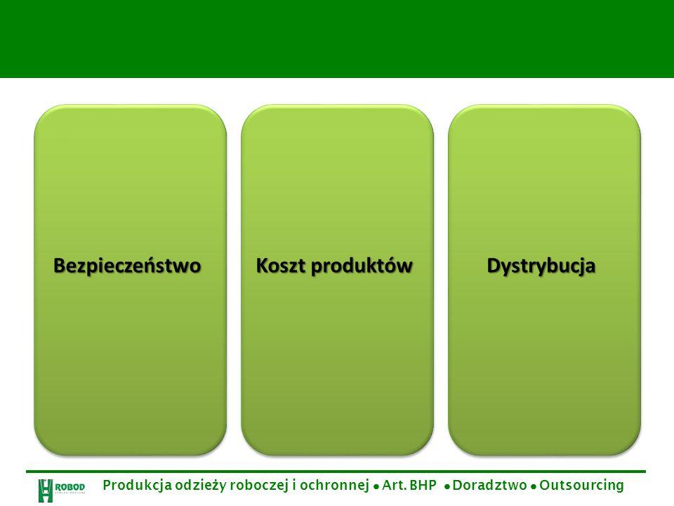 Bezpieczeństwo Koszt produktów Dystrybucja