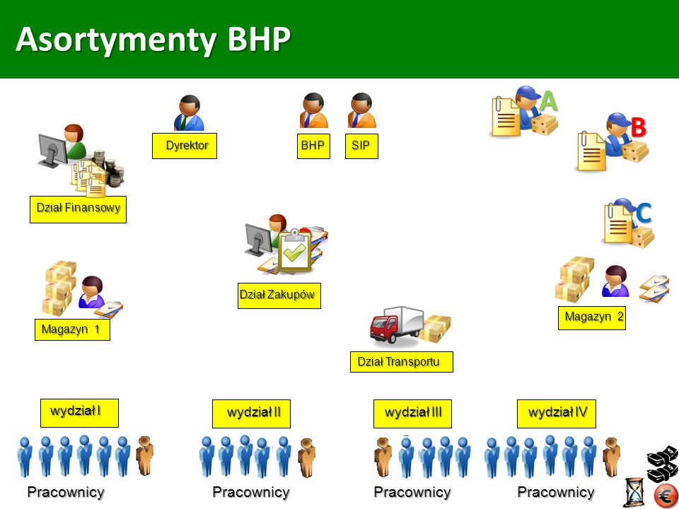 Asortymenty BHP A B C Pracownicy Pracownicy Pracownicy