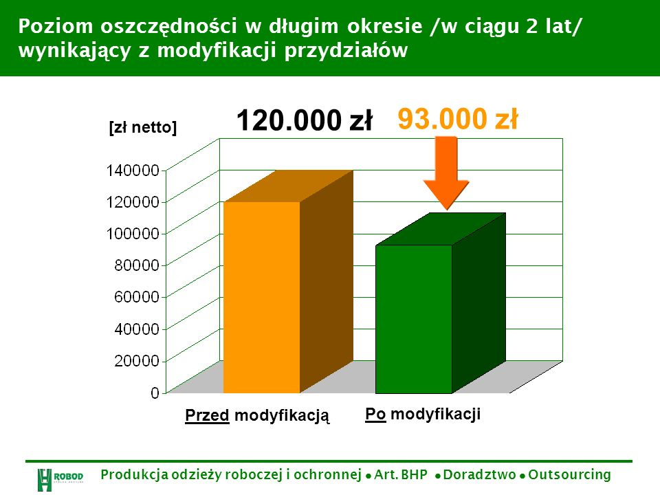 Poziom oszczędności w długim okresie /w ciągu 2 lat/ wynikający z modyfikacji przydziałów