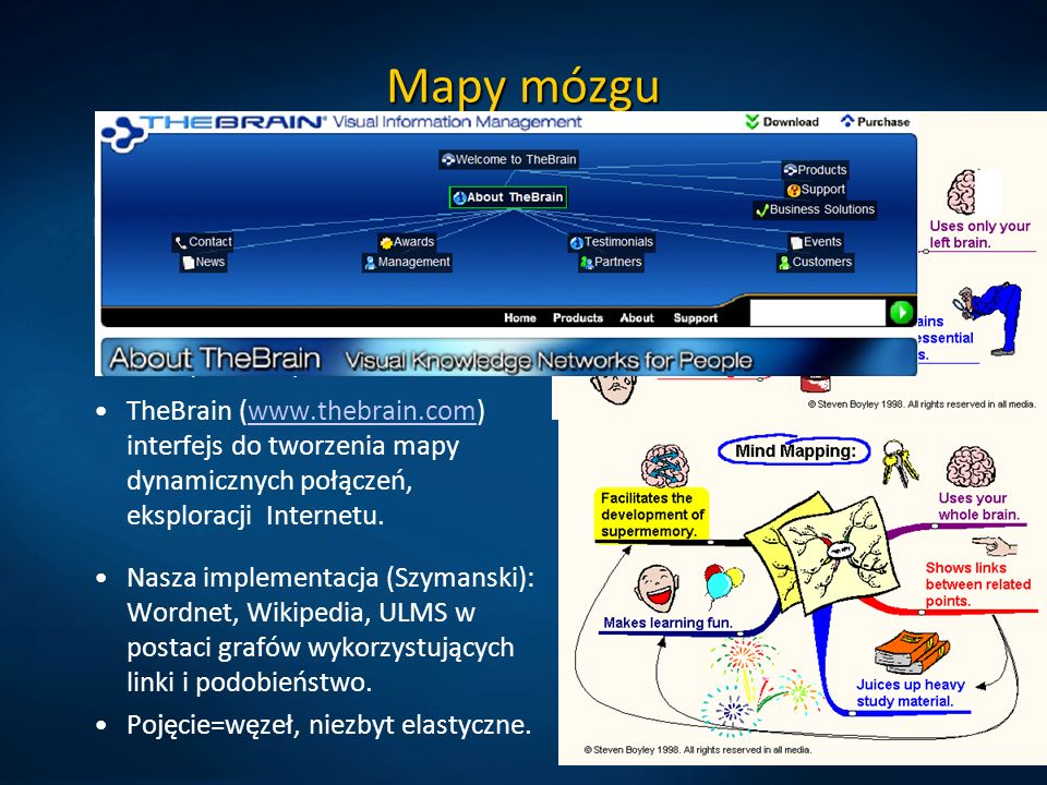 Mapy mózguPomysł: procesy skojarzeniowe w mózgu można przedstawić przy pomocy grafów (T. Buzan). Wiele książek.