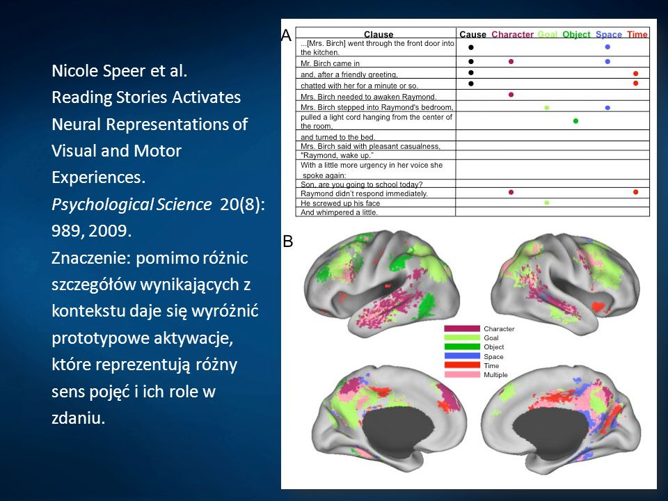 Nicole Speer et al.Reading Stories Activates Neural Representations of Visual and Motor Experiences.