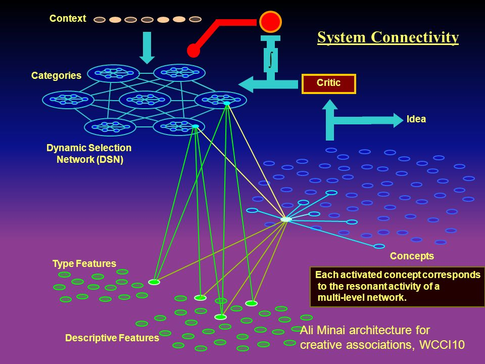 Context System Connectivity. Categories. Critic. Idea. Dynamic Selection. Network (DSN) Concepts. Type Features.