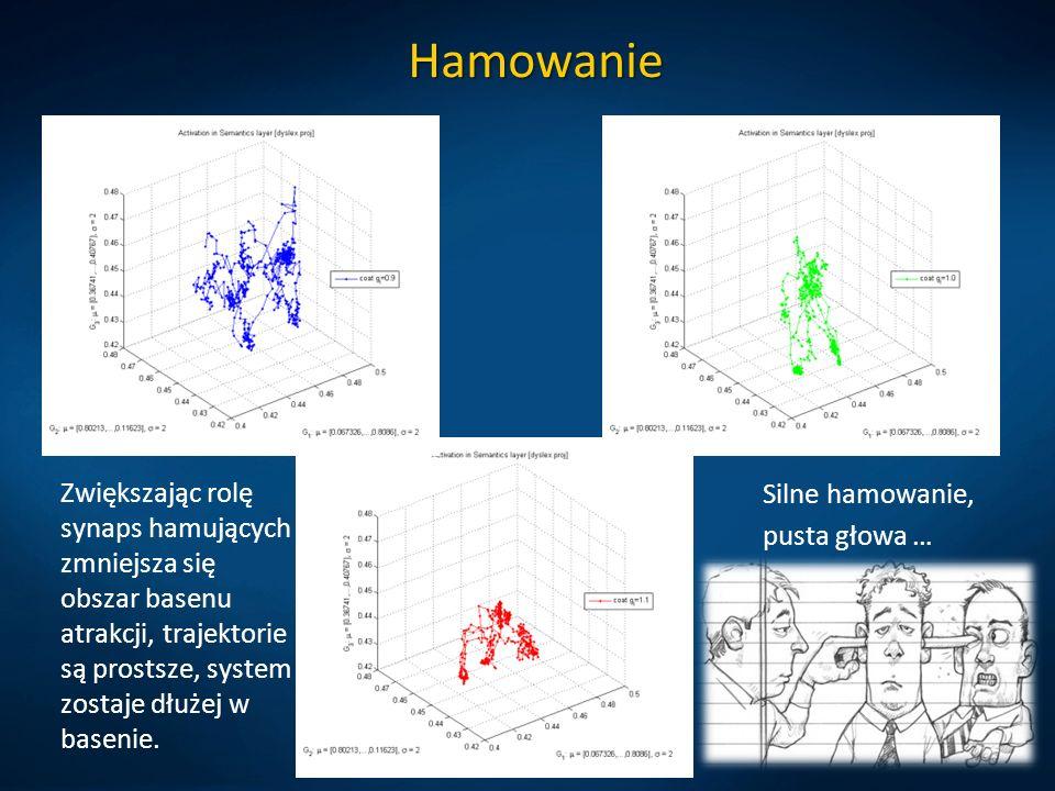 Hamowanie Zwiększając rolę synaps hamujących zmniejsza się obszar basenu atrakcji, trajektorie są prostsze, system zostaje dłużej w basenie.