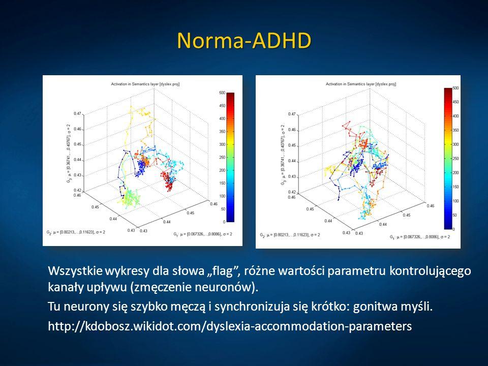 """Norma-ADHDWszystkie wykresy dla słowa """"flag , różne wartości parametru kontrolującego kanały upływu (zmęczenie neuronów)."""